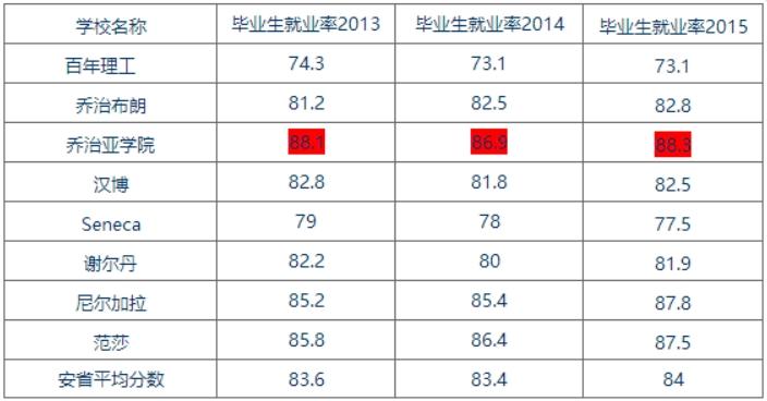 安省中部就业率最高_看图王.jpg