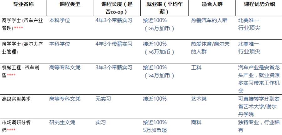 金牌专业及薪金状况_看图王.jpg