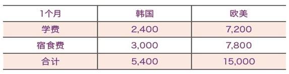 韩国费用.png
