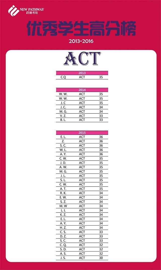 启德考培ACT高分榜