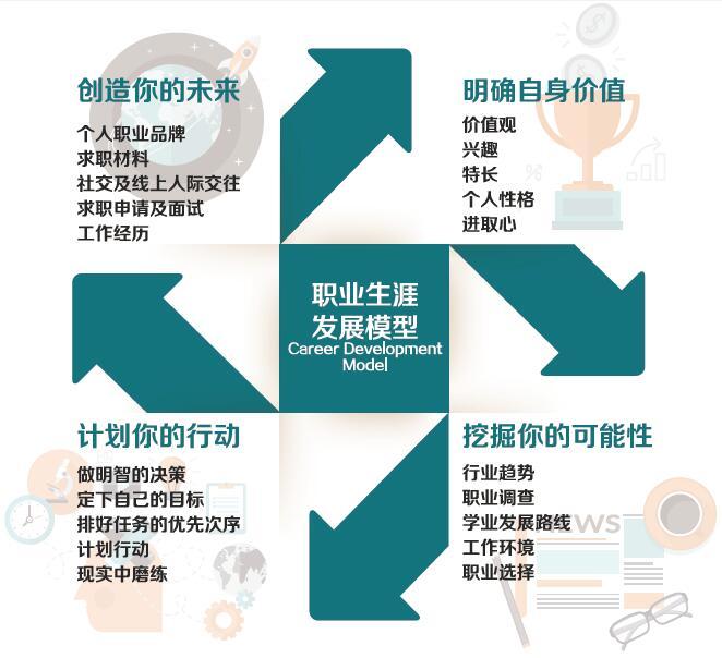 职业生涯发展模型