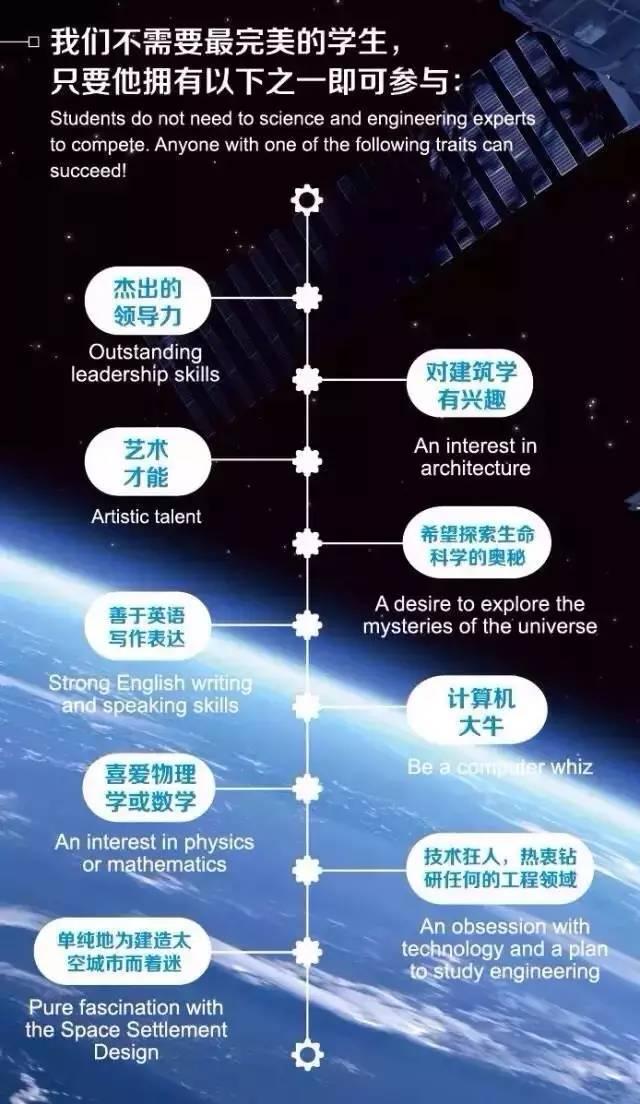 冠军诞生 | 2017年国际太空城市设计大赛中国区决赛图片