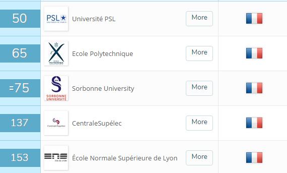 QS排名前200的法国院校