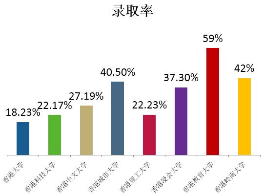 启德学生香港八大名校录取率